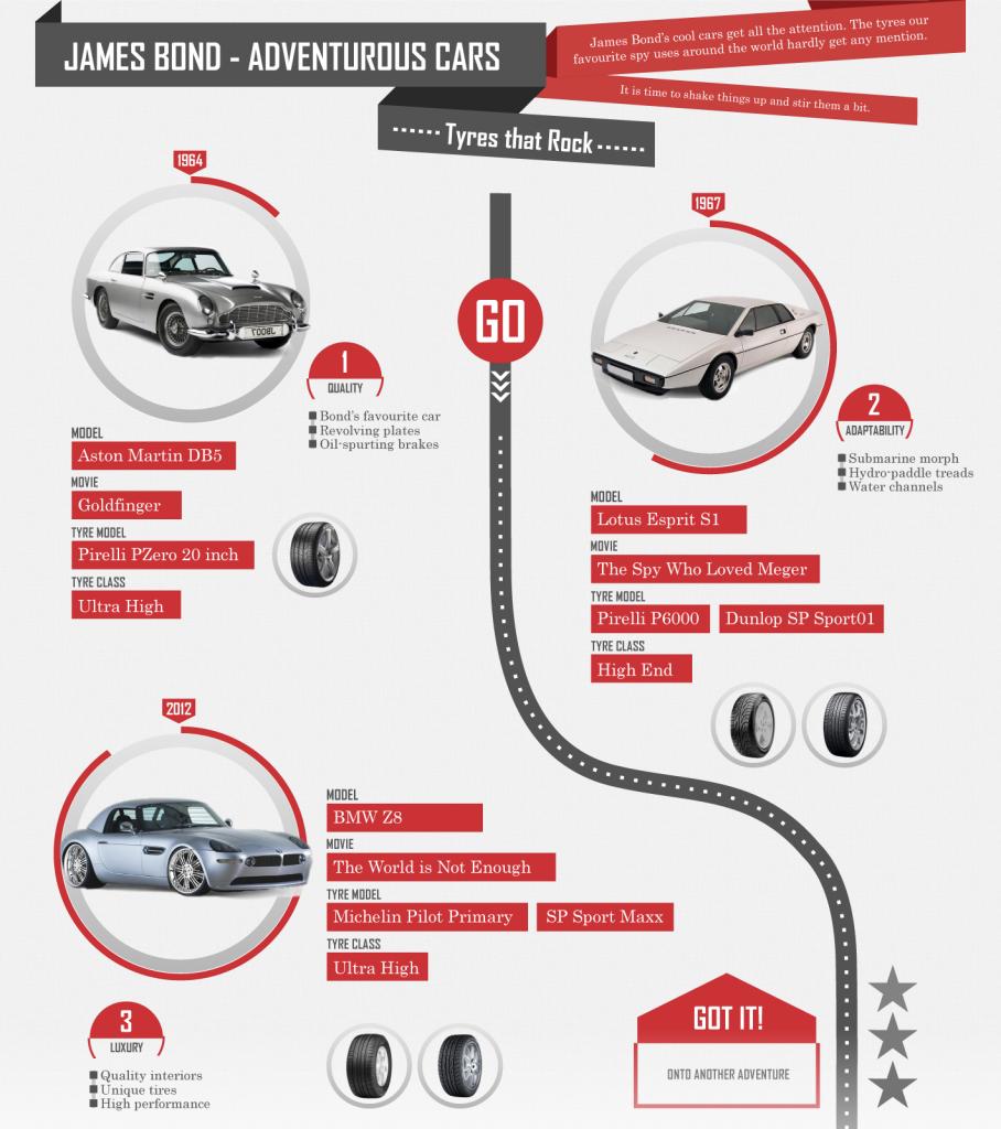 bond-tyres-Infographics