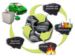 Old Tyres Will Soon Power Your Car – A Ground-Breaking Discovery