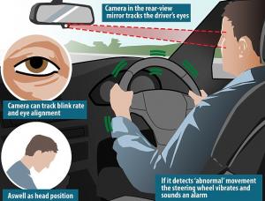 Vibrating Steering Wheel: A Good Idea for Sleepy Drivers?